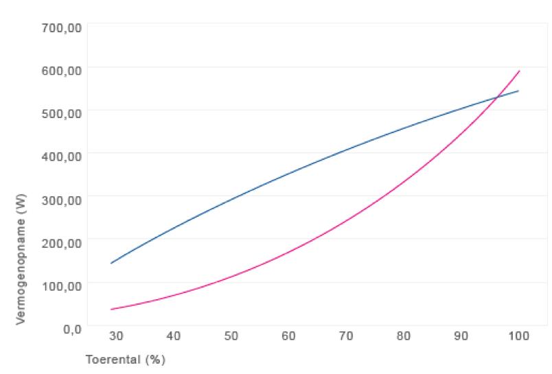 Grafiek F-control Frequentieregelaar - Veko Ventilatie B.V.